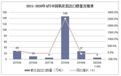 2020年1-4月中国氧化铝出口数量、出口金额及出口均价统计