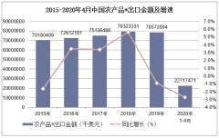 2020年1-4月中国农产品*出口金额统计分析