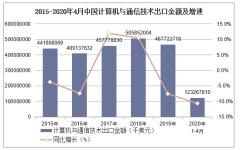 2020年1-4月中国计算机与通信技术出口金额统计分析