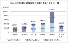 2020年1-4月广西凭祥综合保税区进出口金额及进出口差额统计分析