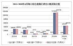 2020年1-4月海口综合保税区进出口金额及进出口差额统计分析