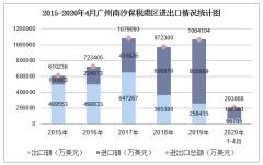 2020年1-4月广州南沙保税港区进出口金额及进出口差额统计分析