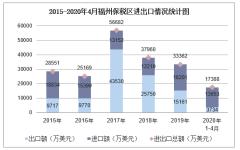 2020年1-4月福州保税区进出口金额及进出口差额统计分析