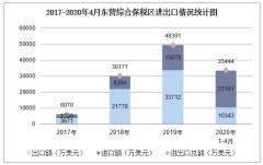 2020年1-4月东营综合保税区进出口金额及进出口差额统计分析