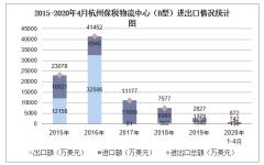 2020年1-4月杭州保税物流中心(B型)进出口金额及进出口差额统计分析