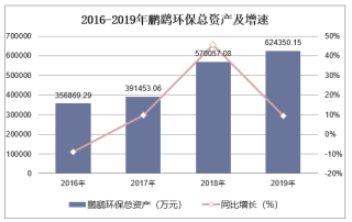2016-2019年鹏鹞环保(300664)总资产、营业收入、营业成本及净利润统计