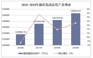 2016-2019年旗滨集团(601636)总资产、营业收入、营业成本及净利润统计
