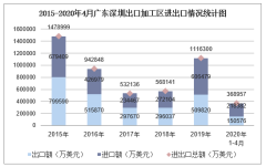 2020年1-4月广东深圳出口加工区进出口金额及进出口差额统计分析
