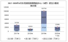 2020年1-4月东莞清溪保税物流中心(B型)进出口金额及进出口差额统计分析