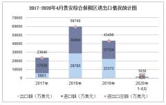 2020年1-4月贵安综合保税区进出口金额及进出口差额统计分析