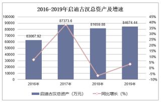 2016-2019年启迪古汉(000590)总资产、营业收入、营业成本及净利润统计