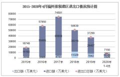 2020年1-4月福州保税港区进出口金额及进出口差额统计分析