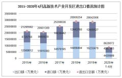2020年1-4月高新技术产业开发区进出口金额及进出口差额统计分析