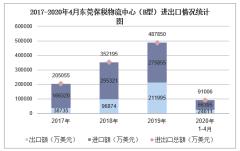 2020年1-4月东莞保税物流中心(B型)进出口金额及进出口差额统计分析