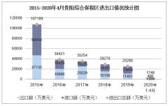 2020年1-4月贵阳综合保税区进出口金额及进出口差额统计分析