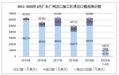 2020年1-4月广东广州出口加工区进出口金额及进出口差额统计分析