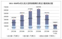 2020年1-4月大连大窑湾保税港区进出口金额及进出口差额统计分析