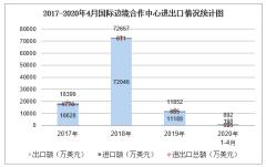 2020年1-4月国际边境合作中心进出口金额及进出口差额统计分析