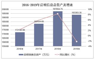 2016-2019年启明信息(002232)总资产、营业收入、营业成本及净利润统计