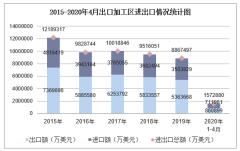 2020年1-4月出口加工区进出口金额及进出口差额统计分析