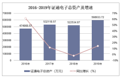 2016-2019年证通电子(002197)总资产、营业收入、营业成本及净利润统计