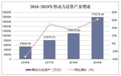 2016-2019年智动力(300686)总资产、营业收入、营业成本及净利润统计