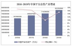 2016-2019年中国平安(601318)总资产、营业收入、营业成本及净利润统计