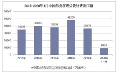 2020年1-4月中国与斐济双边贸易额及贸易差额统计