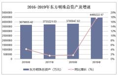2016-2019年东方明珠(600637)总资产、营业收入、营业成本及净利润统计