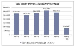 2020年1-4月中国与韩国双边贸易额及贸易差额统计
