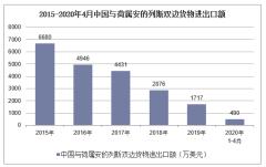 2020年1-4月中国与荷属安的列斯双边贸易额及贸易差额统计