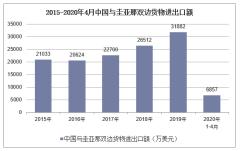 2020年1-4月中国与圭亚那双边贸易额及贸易差额统计