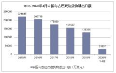 2020年1-4月中国与古巴双边贸易额及贸易差额统计
