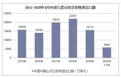 2020年1-4月中国与黑山双边贸易额及贸易差额统计