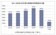 2020年1-4月中国与海地双边贸易额及贸易差额统计