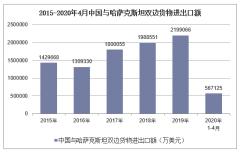 2020年1-4月中国与哈萨克斯坦双边贸易额及贸易差额统计