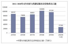 2020年1-4月中国与洪都拉斯双边贸易额及贸易差额统计