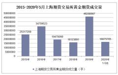 2020年1-5月上海期货交易所黄金期货成交量及成交金额统计
