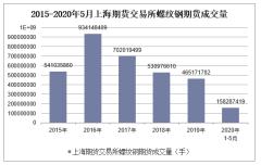 2020年1-5月上海期货交易所螺纹钢期货成交量及成交金额统计