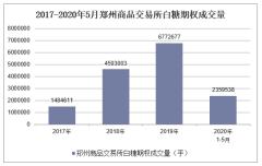 2020年1-5月郑州商品交易所白糖期权成交量及成交金额统计