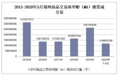 2020年1-5月郑州商品交易所甲醇(MA)期货成交量及成交金额统计