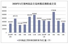 2020年1-5月郑州商品交易所棉花期权成交量及成交金额统计