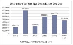 2020年1-5月郑州商品交易所棉花期货成交量及成交金额统计