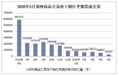 2020年1-5月郑州商品交易所干制红枣期货成交量及成交金额统计