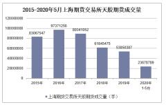 2020年1-5月上海期货交易所天胶期货成交量及成交金额统计