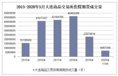2020年1-5月大连商品交易所焦煤期货成交量及成交金额统计