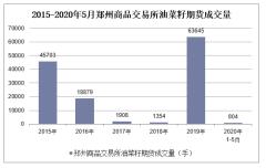 2020年1-5月郑州商品交易所油菜籽期货成交量及成交金额统计