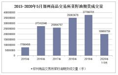 2020年1-5月郑州商品交易所菜籽油期货成交量及成交金额统计