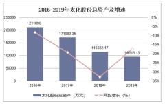 2016-2019年太化股份(600281)总资产、营业收入、营业成本及净利润统计