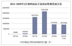 2020年1-5月郑州商品交易所硅铁期货成交量及成交金额统计